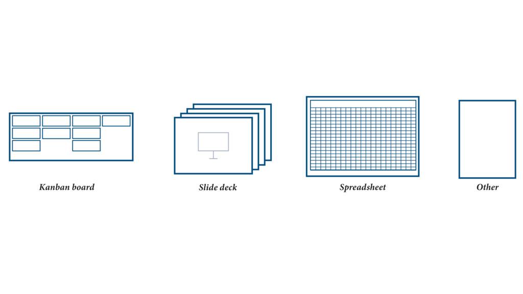 Kanban board Slide deck Spreadsheet Other