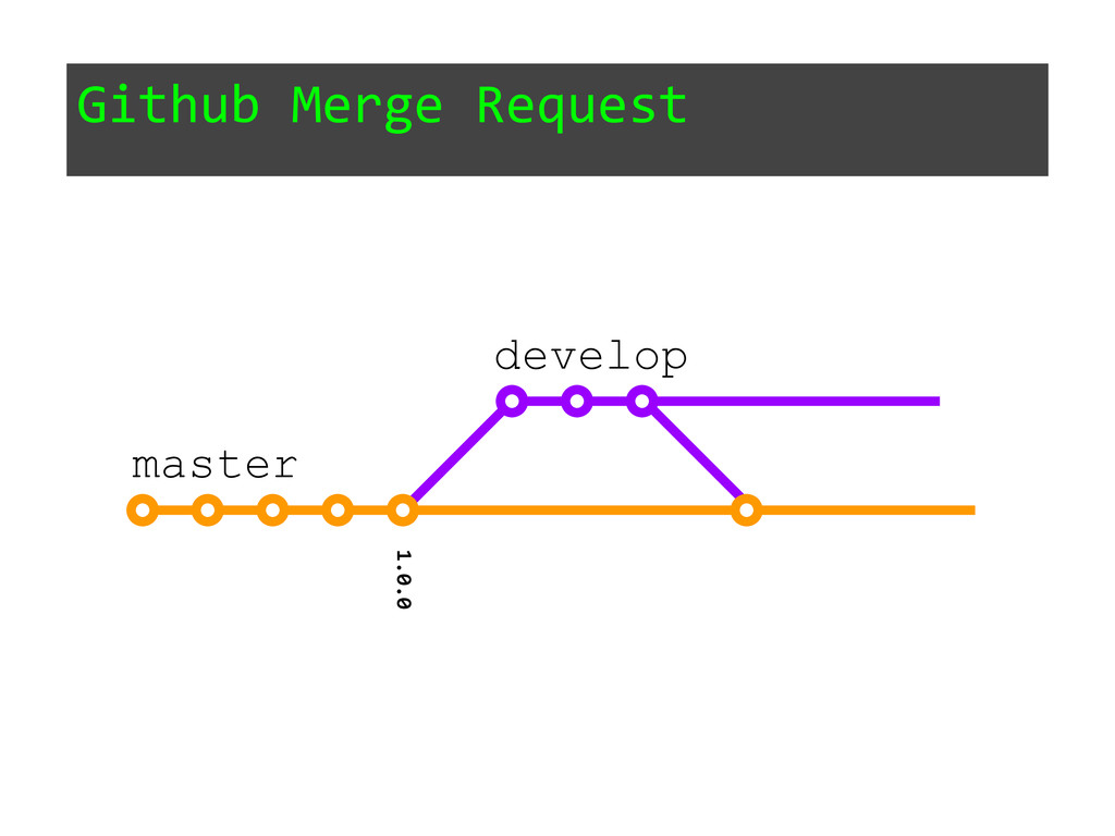Github Merge Request 1.0.0 master develop