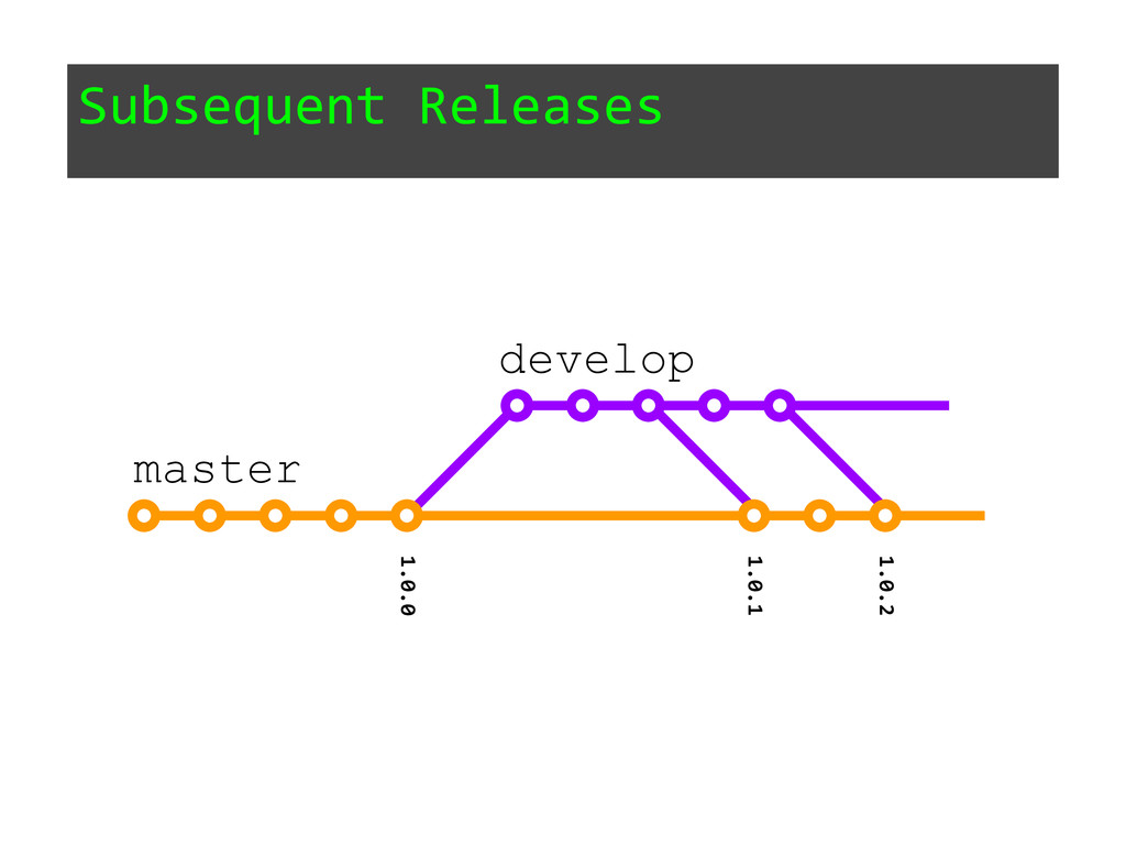 Subsequent Releases 1.0.0 master develop 1.0.1 ...