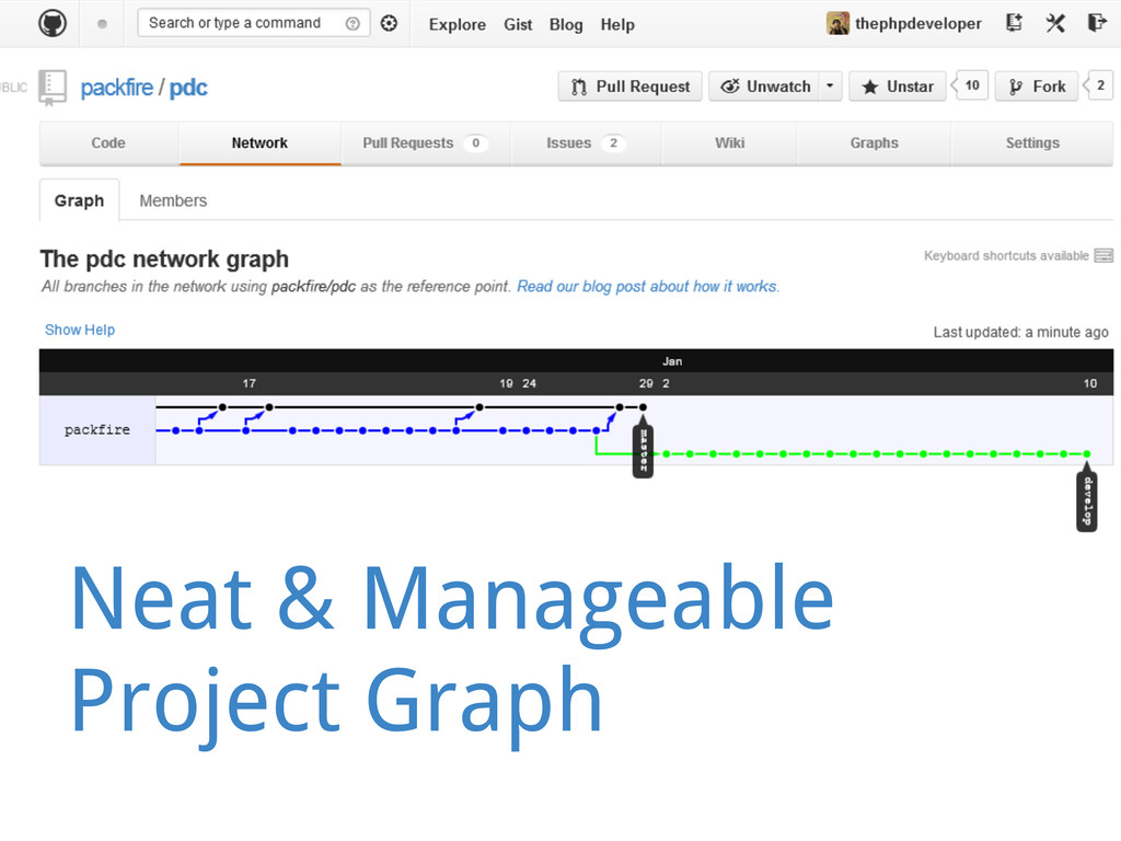 Neat & Manageable Project Graph