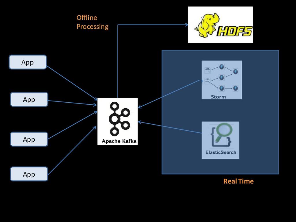 App App App App Offline Processing Real Time
