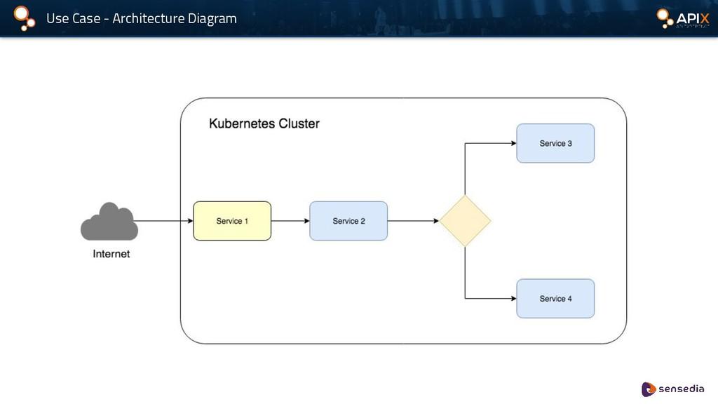 Use Case - Architecture Diagram