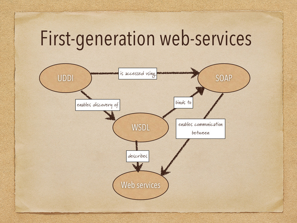 First-generation web-services UDDI WSDL SOAP We...