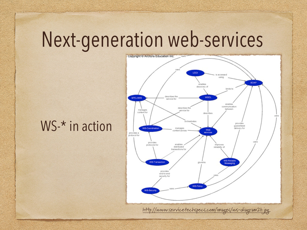 Next-generation web-services WS-* in action htt...