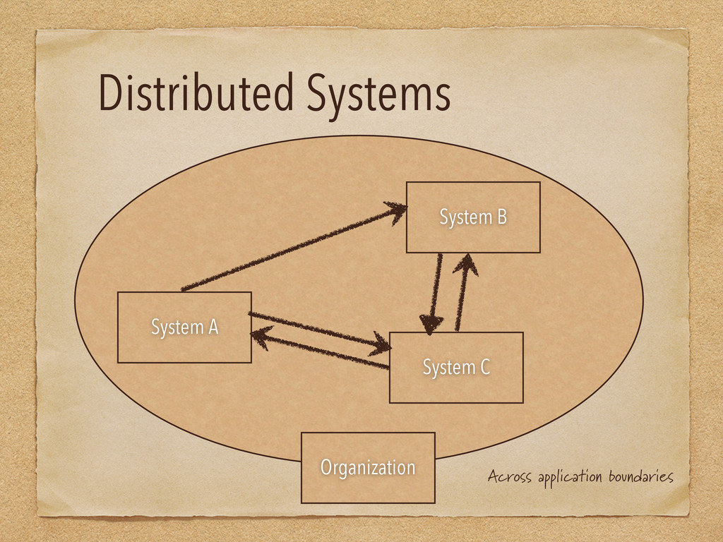 Distributed Systems System A System B System C ...