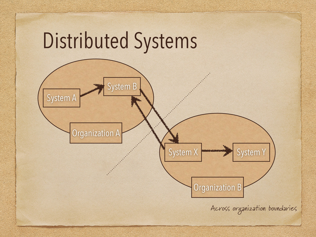 Distributed Systems System A System B Organizat...