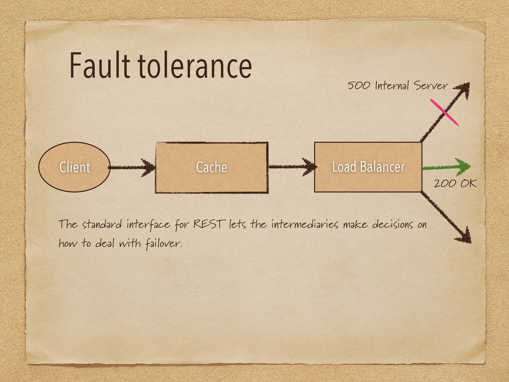 Fault tolerance The standard interface for REST...
