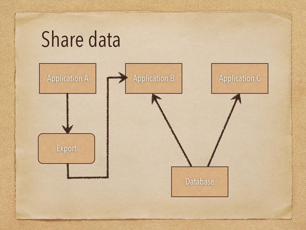 Share data Application A Application B Applicat...