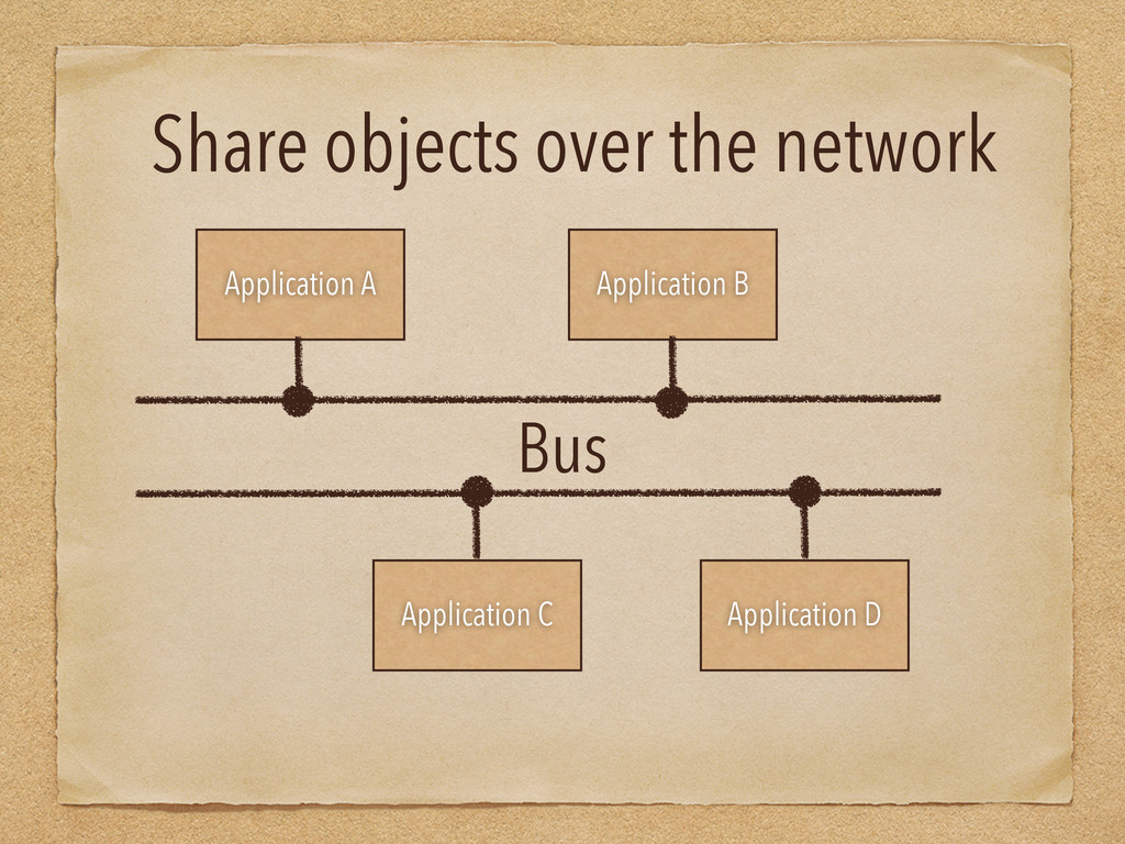 Share objects over the network Application A Ap...
