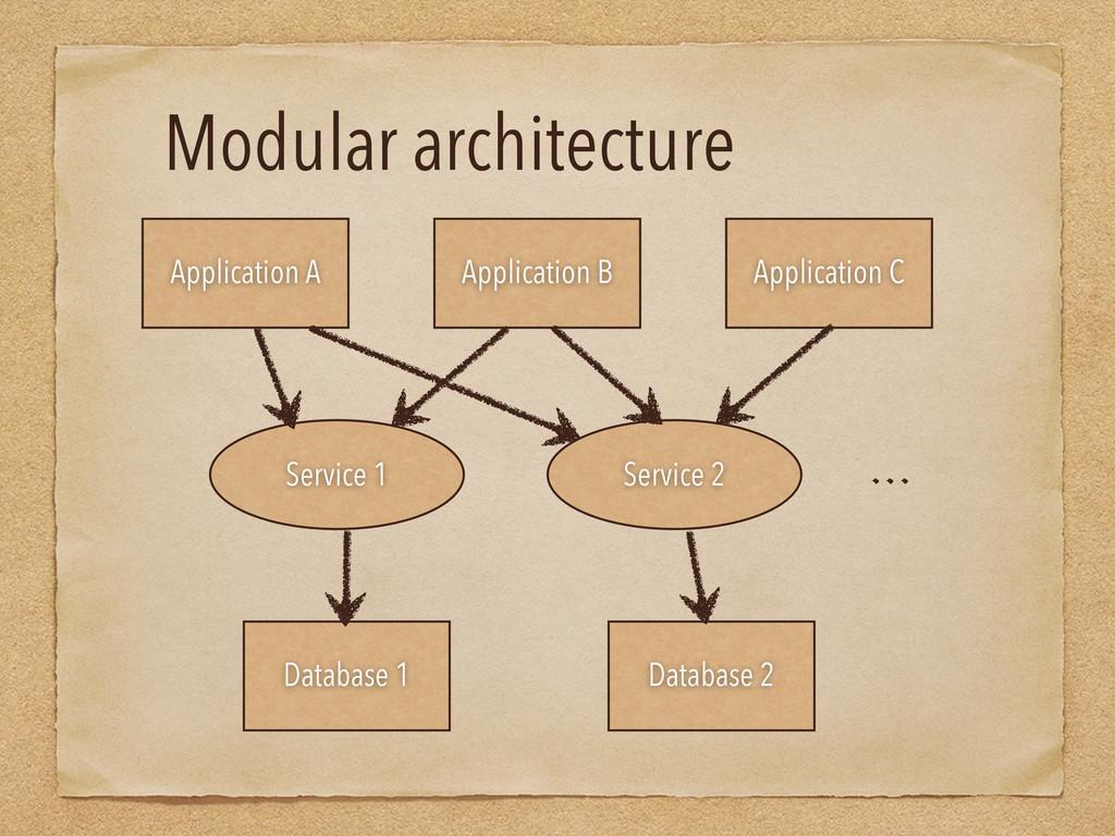 Modular architecture Application C Application ...