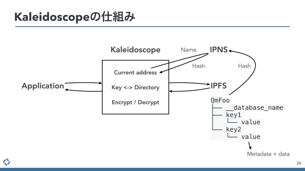 26 KaleidoscopeͷΈ QmFoo ├── __database_name ├...