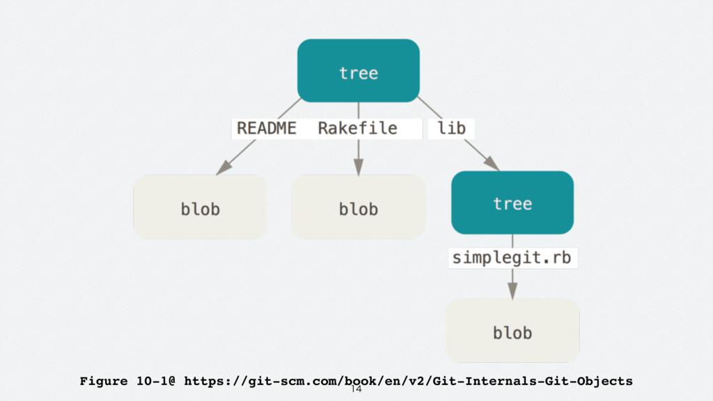 Figure 10-1@ https://git-scm.com/book/en/v2/...