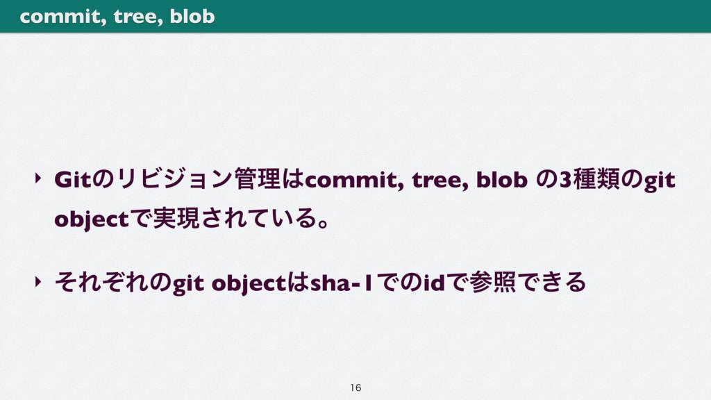 ‣ GitͷϦϏδϣϯཧcommit, tree, blob ͷ3छྨͷgit objec...