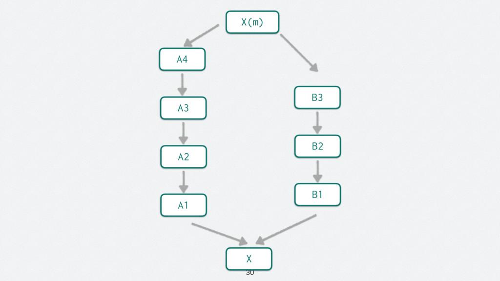 A2 A1 A3 A4 B2 B1 B3 X X(m)