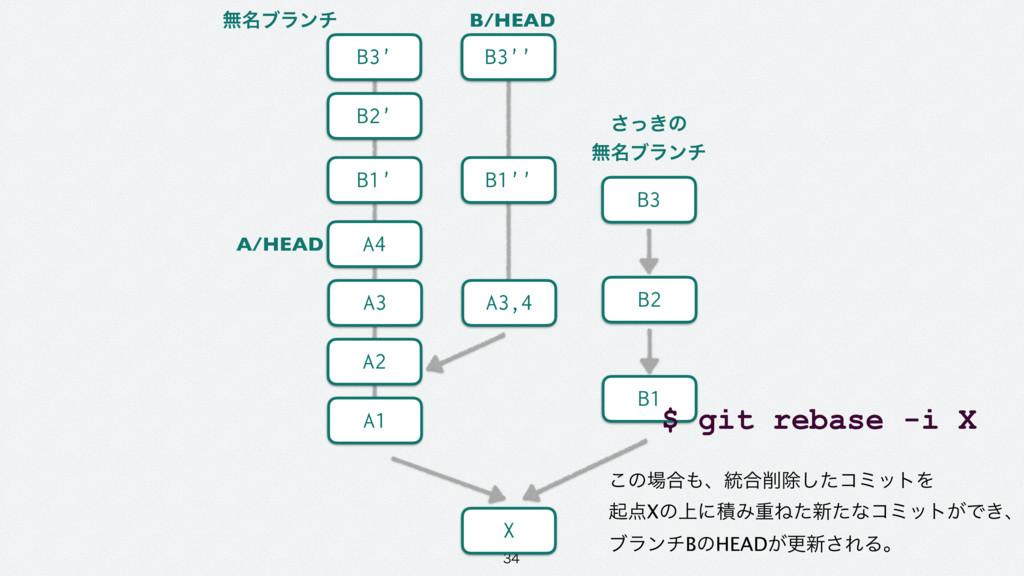 A2 A1 A3 A4 X A/HEAD B2' B1' B3' B/HEAD A3,4...