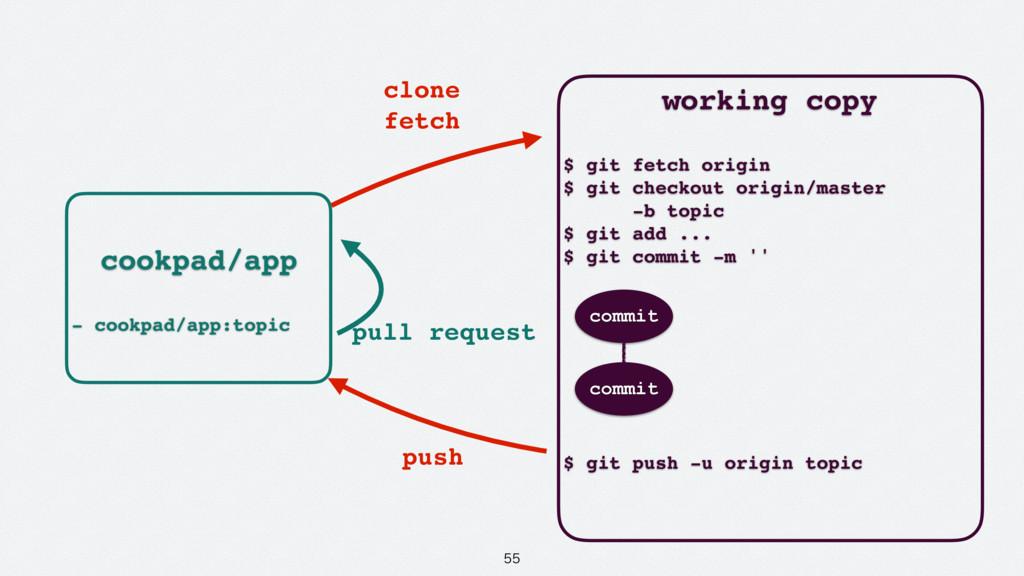 cookpad/app - cookpad/app:topic working copy...