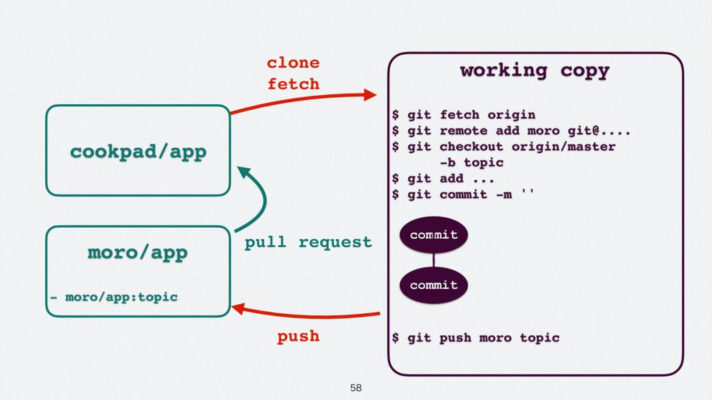 cookpad/app working copy $ git fetch origin ...