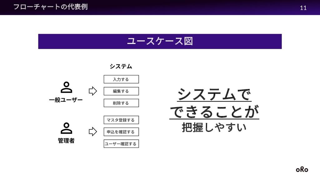 フローチャートの代表例 ユースケース図 システムで できることが 把握しやすい 11