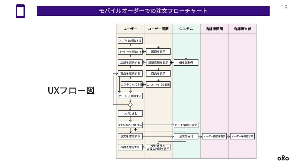 18 モバイルオーダーでの注⽂フローチャート UXフロー図