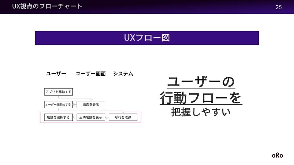 UX視点のフローチャート UXフロー図 ユーザーの ⾏動フローを 把握しやすい 25