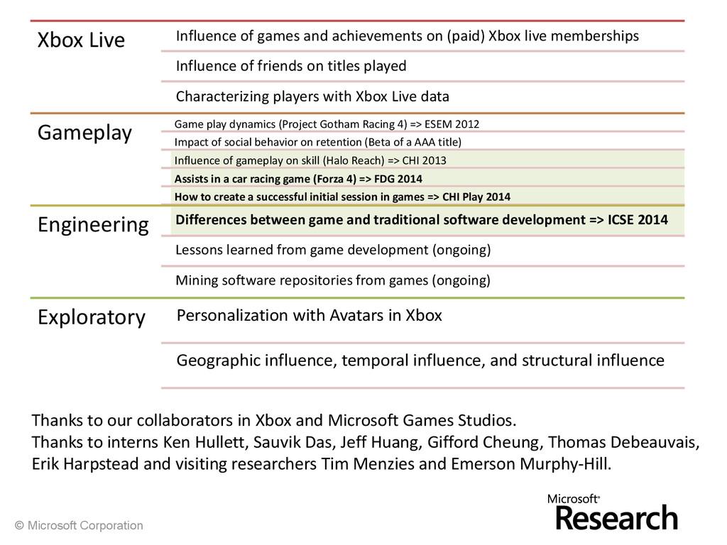 © Microsoft Corporation Xbox Live Influence of ...