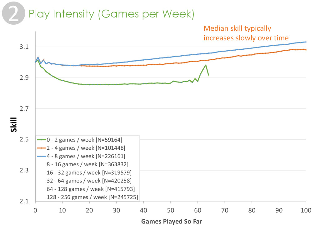 2 Play Intensity (Games per Week) 2.1 2.3 2.5 2...