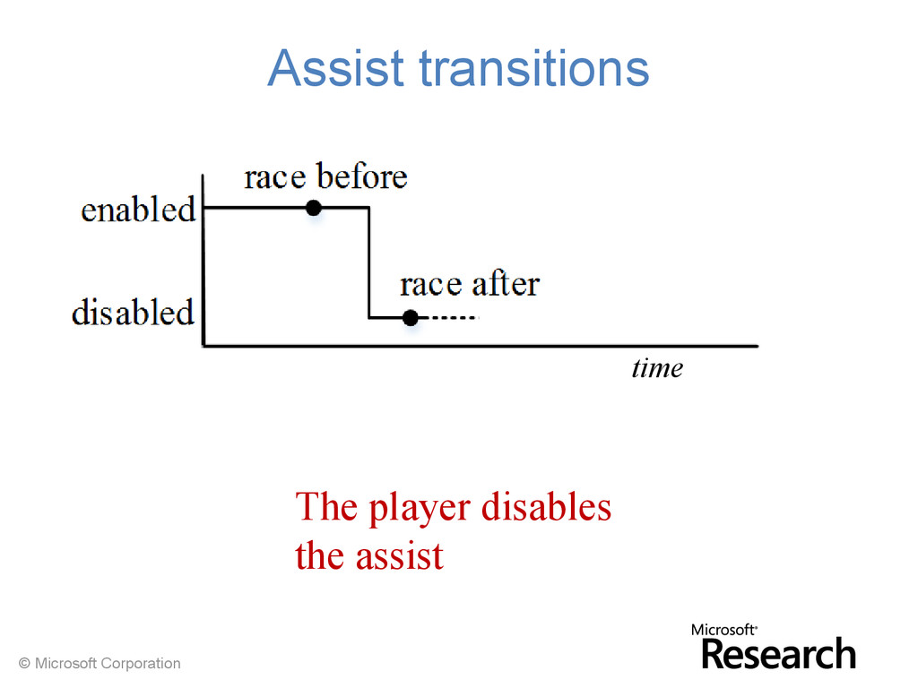 © Microsoft Corporation Assist transitions time...