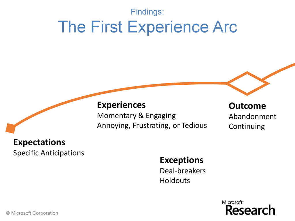 © Microsoft Corporation Findings: The First Exp...