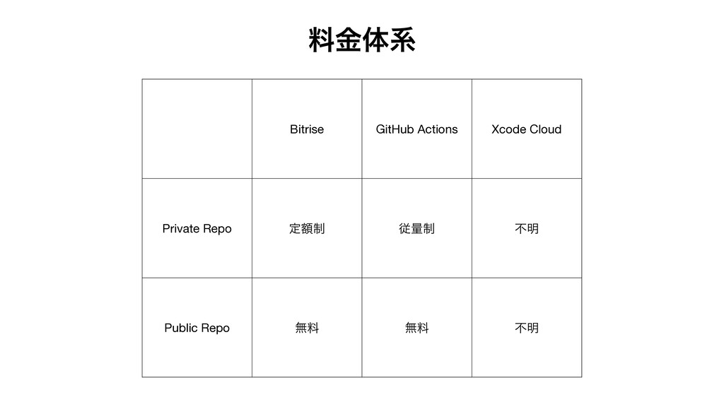 Bitrise GitHub Actions Xcode Cloud Private Repo...