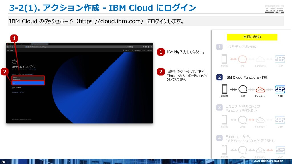 20 © 2021 IBM Corporation IBM Cloud のダッシュボード(ht...