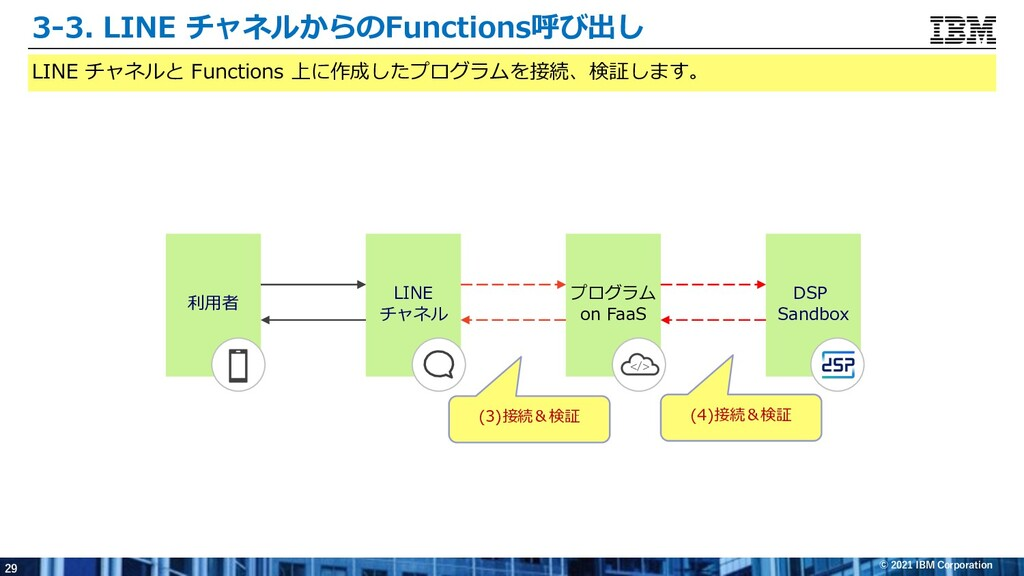 29 © 2021 IBM Corporation DSP Sandbox LINE チャネル...