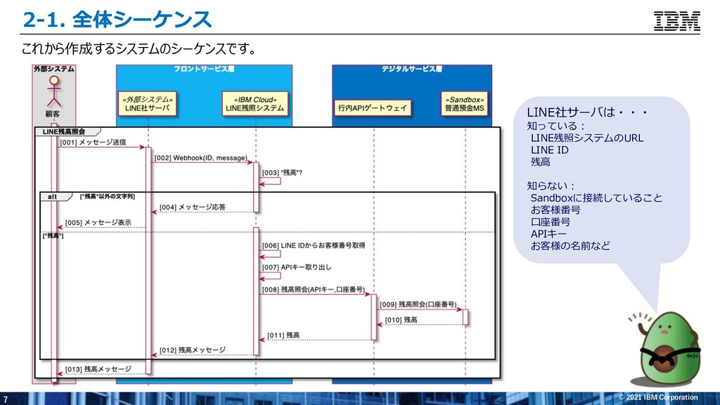 7 © 2021 IBM Corporation 2-1. 全体シーケンス これから作成するシ...