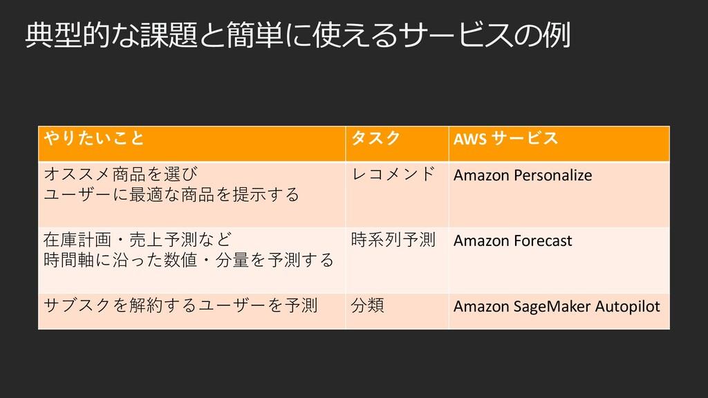 典型的な課題と簡単に使えるサービスの例 やりたいこと タスク AWS サービス オススメ商品を...