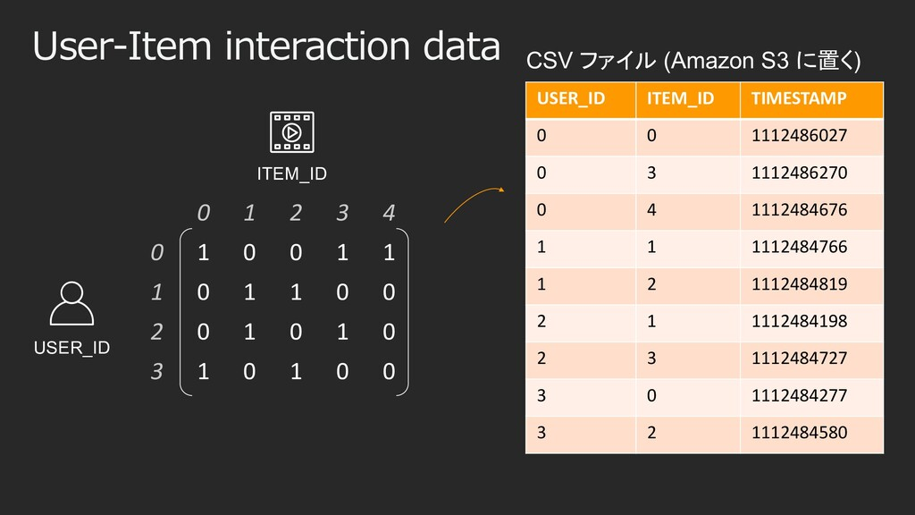 User-Item interaction data 0 1 2 3 4 0 1 0 0 1 ...