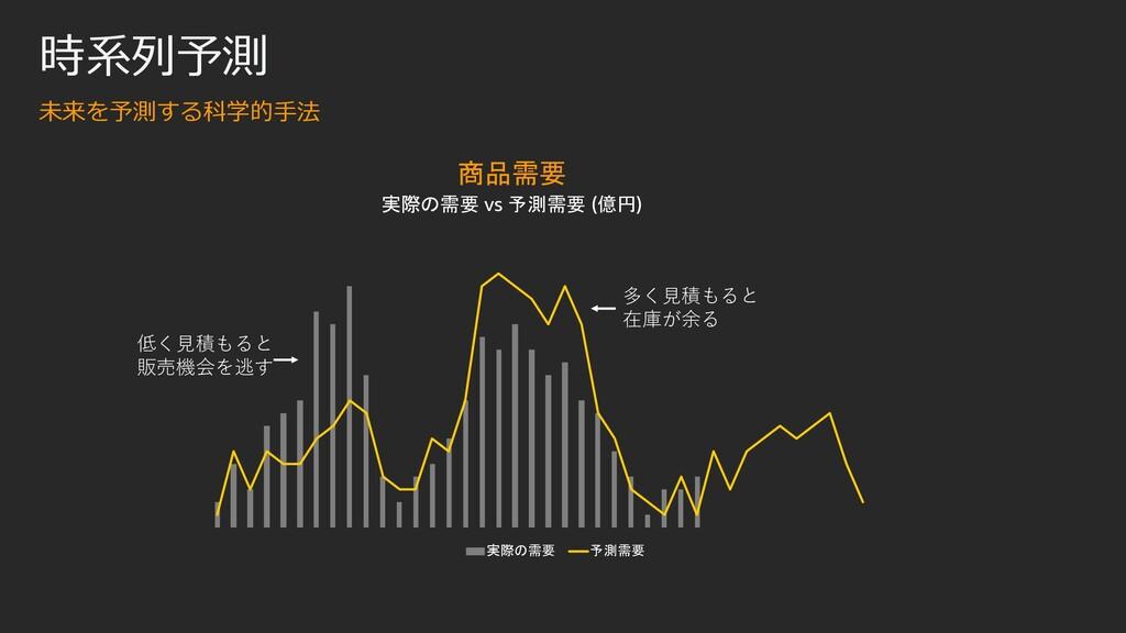 商品需要 実際の需要 vs 予測需要 (億円) 実際の需要 予測需要 多く⾒積もると 在庫が余...