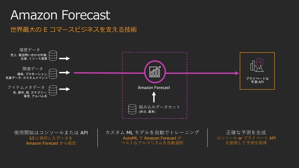 プライベートな 予測 API Amazon Forecast 使⽤開始はコンソールまたは AP...