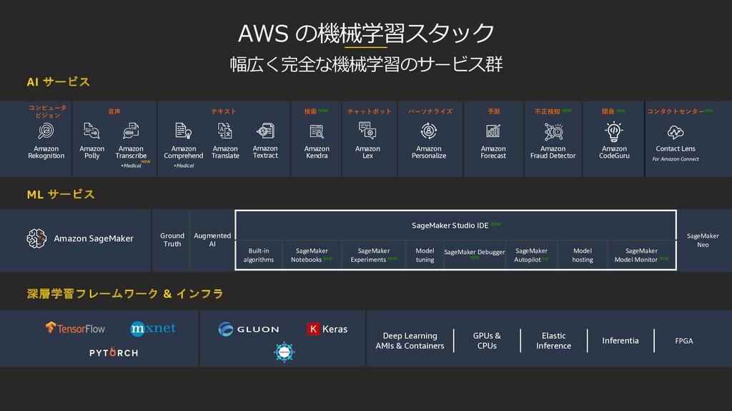 AWS の機械学習スタック 幅広く完全な機械学習のサービス群 コンピュータ ビジョン ⾳声 テ...