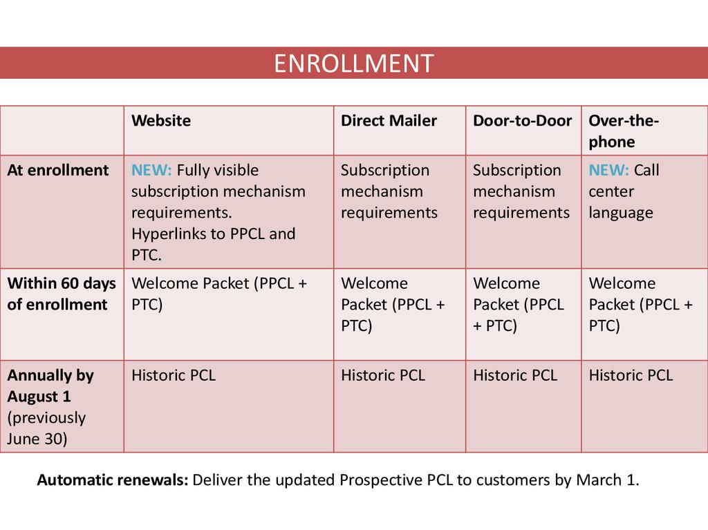 ENROLLMENT Website Direct Mailer Door-to-Door O...