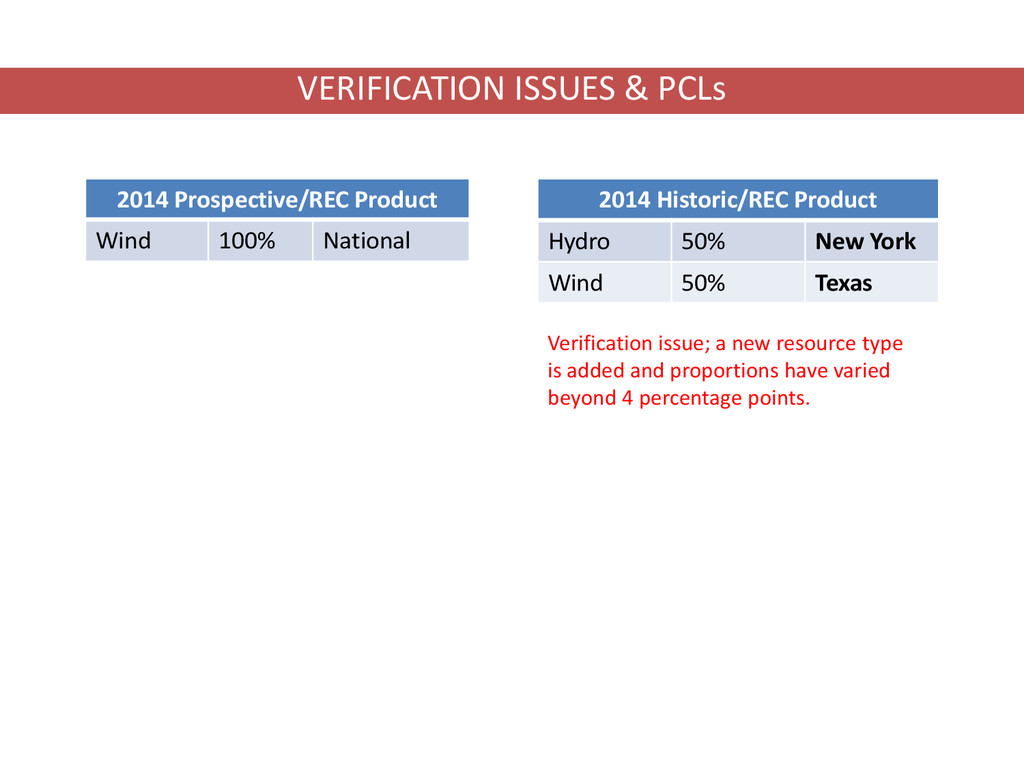 2014 Prospective/REC Product Wind 100% National...