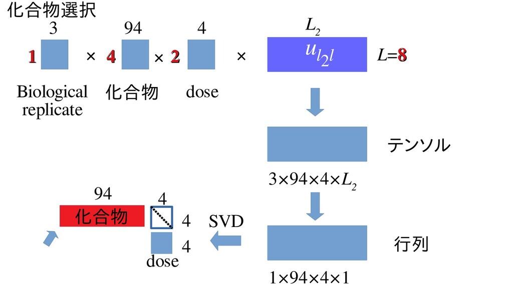 化とどれくらい似合オミクス 解析物を2〜4選択 L=8 8 L 2 4 4 94 化とどれくら...