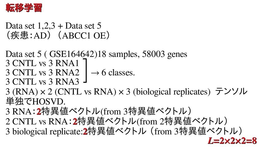 転移学習による変数選択 転移学習による変数選択 Data set 1,2,3 + Data s...