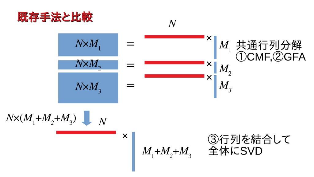 既存手法を用いたトラと比較したい(例えば 既存手法を用いたトラと比較したい(例えば N×M 1...