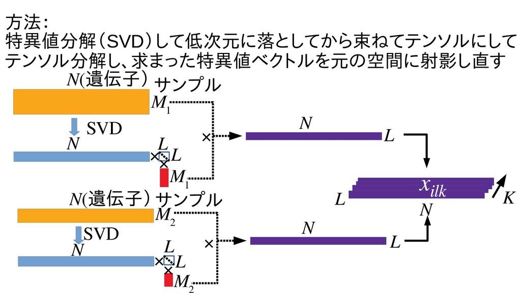 方法を用いたトラ: 特異なった種の発生値分解(SVD)し学習による変数て低次元に落としてからに...
