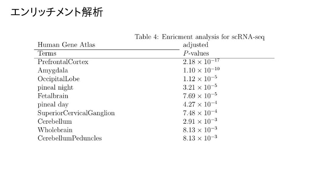 エンリッチメント解析セミナー