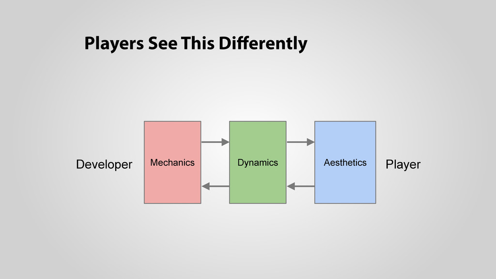 Players See This Differently Developer Player Me...