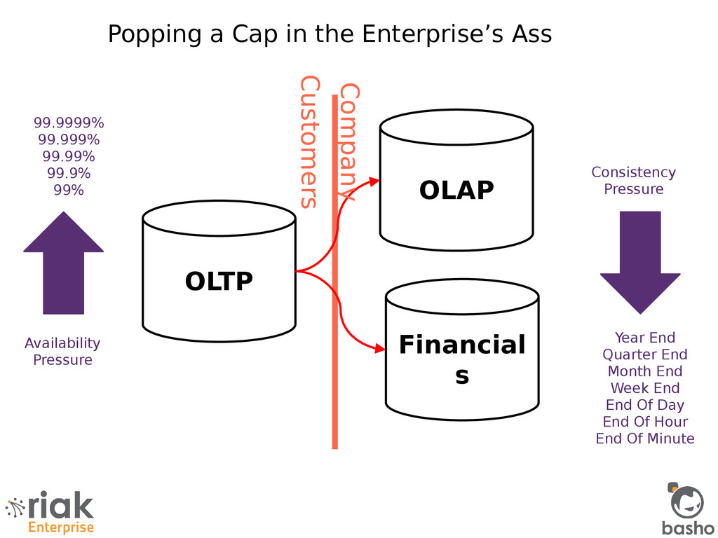 OLAP OLTP Financial s 99.9999% 99.999% 99.99% 9...
