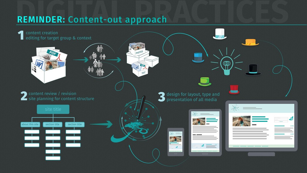DIGITAL PRACTICES REMINDER: Content-out approac...