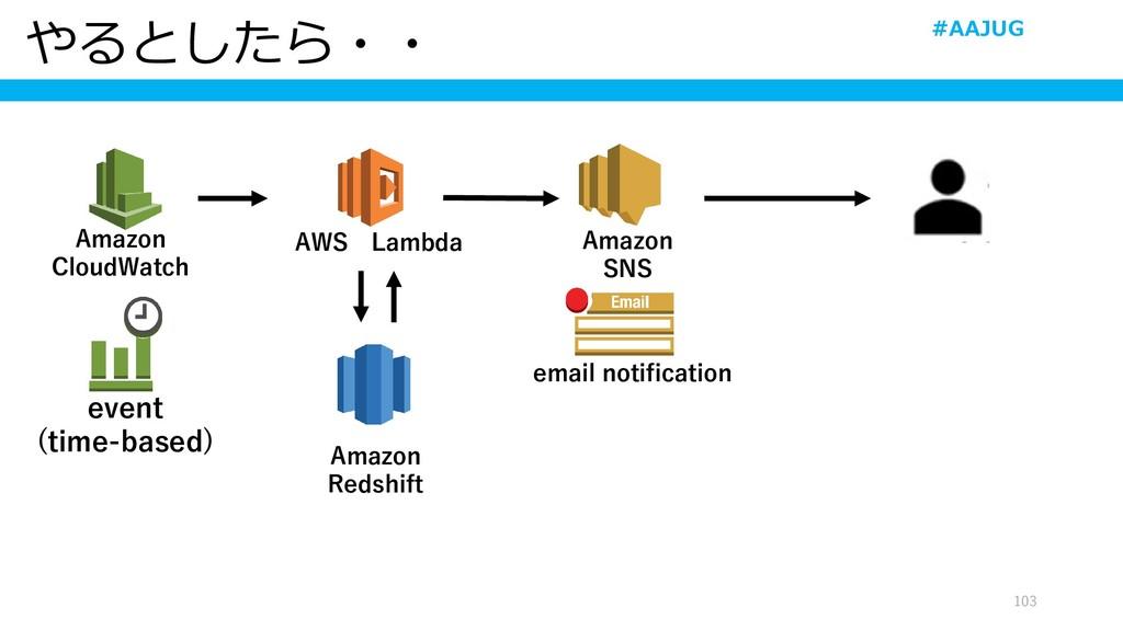やるとしたら・・ 103 Amazon Redshift Amazon CloudWatch ...