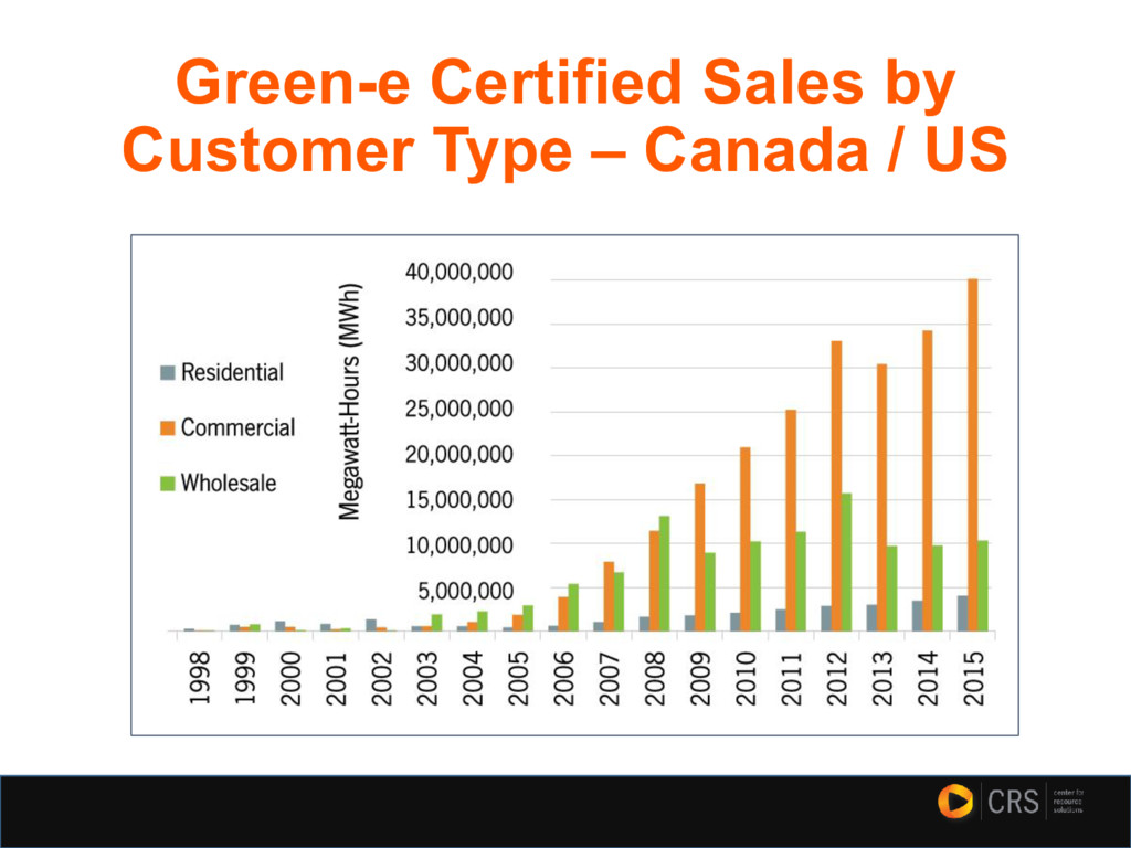 Green-e Certified Sales by Customer Type – Cana...