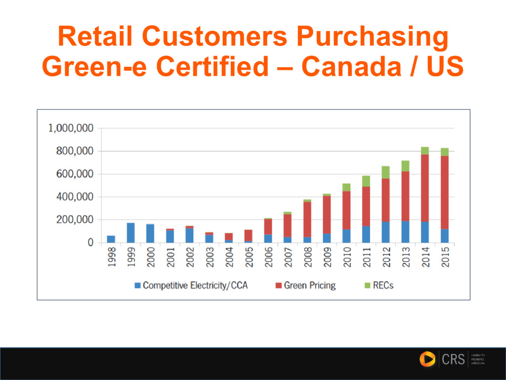 Retail Customers Purchasing Green-e Certified –...